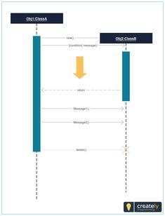Uml sequence diagram template for school management system change simple sequence diagram template showing parallel processing activities click on the image to edit online ccuart Image collections