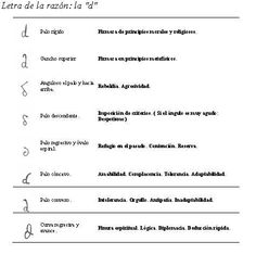 Grafologia.Letra D