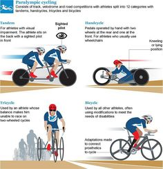 Paralympic Cycling.