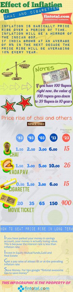 Effect of Inflation on Chai and Cigarettes | Fintotal Channel |     Inflation in India seems in no mood to go down. Its a fact that as a country grows, ie, the GDP ,Inflation rate also tend to move up. Inflation is basically price rise. The overall inflation rate in India right now hovers around 10%.   Here in this Infographic we have taken few products which we use daily so that you understand how price rise has impacted and will it further after 10 years.