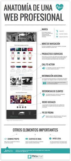 Anatomía de una web profesional #infografia #infographic                                                                                                                                                                                 Más