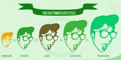 The 8 Steps of Customer Lifecycle Marketing