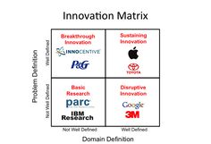 The innovation matrix. I disagree with this example where it says Apple is a sustaining innovation example. I think it fits into disruption more and then goes on to sustaining its product line by continuous reiteration.