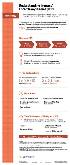 Immune Thrombocytopenia (ITP) is a rare and potentially serious blood disorder caused by improperly functioning blood cells called platelets.  For more information, check out our ITP #infographic.