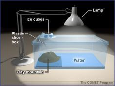 """water cycle project (of course...I would expect there to be a lot of water to clean up with the """"sun"""" and ice cubes so close together)"""