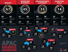 Management : Digital Marketing Performance Dashboard  #Infographic