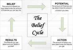 This is the progress or belief cycle Tony Robbins also discusses in the video…