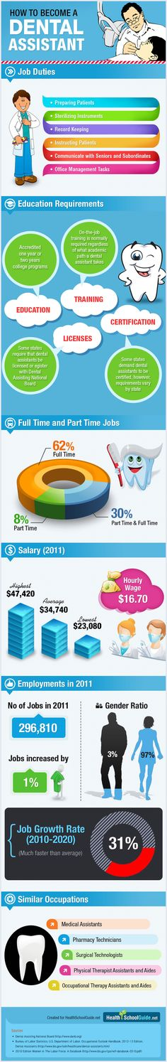 HOW TO BECOME A DENTAL ASSISTANT #Dental #Assistant