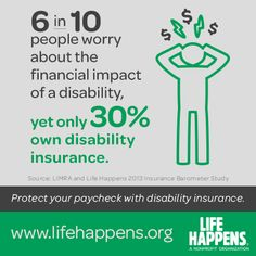 6 in 10 people worry about the financial impact of a disability