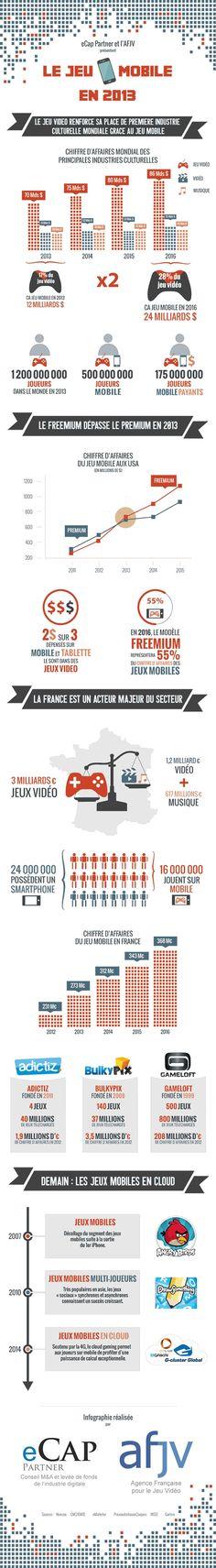 Video Gaming in France and worldwide for 2013 & prospectives regarding VG business models Mobiles, Web Mobile, Mobile Business, Video Game Industry, Marketing Data, Data Visualization, France, Social Media, Technology