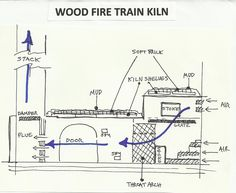 The wood fired train kiln was developed by John Neely and employs a bourry box in the front of a basic cross draft tube design. The unique ...