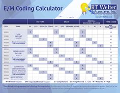 The E/M Coding Calculator is a resource designed to assist providers with appropriate code selection for evaluation and management services. This tool is a simplified version of the Novitas auditor's instructions and can be used as a guide to underst. Medical Coding Certification, Medical Coder, Medical Transcription, Medical Billing And Coding, Medical Terminology, Medical Assistant, Health Information Management, Rn School, Medical Laboratory Science