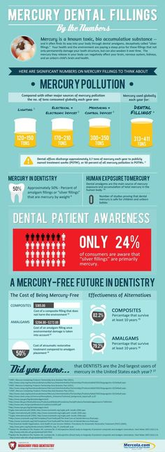 Heavy metal toxicity from mercury dental fillings.