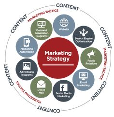Are You Engaged in Content-Driven Marketing or Just #Content #Marketing? http://www.business2community.com/content-marketing/engaged-content-driven-marketing-just-content-marketing-01466651#QGzJYX83hvoGb3Ac.97