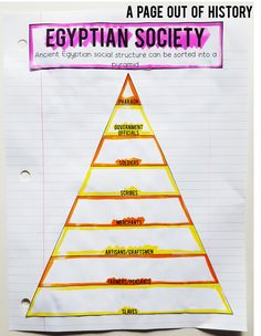 Ancient Egypt | Lesson Plans | World History | Social Studies | High School | Middle School | Interactive Notebook | Graphic Organizers | Unit | Activities | Ancient History | Egypt