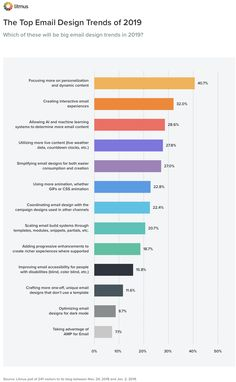 This year you can expect to see more personalized emails, as well as more interactive emails. For the second year in a row, those two email design trends stood out above all others, according to a Litmus poll of more than 240 marketers. Marketing Tactics, Email Marketing, Digital Marketing, Email Template Design, Email Design, Relationship Marketing, Check Email, Email Client, Graphic Design Trends