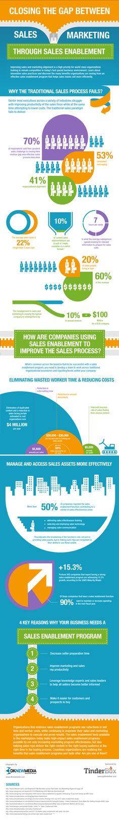 Closing the Gap between #Sales & #Marketing through Sales Enablement