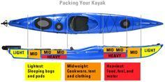 Planning a tour with your kayak or canoe? Check out these tips on how to efficiently pack your watercraft so the trip goes smoothly. Includes a handy diagram that shows where to place items by weight. #canoetips