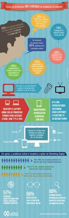 Como se comportam 80 milhões de brasileiros na web | 21/05/2012 Estudo do IAB Brasil traça os hábitos e as preferências dos consumidores na web.