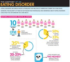 Anatomy of an Eating Disorder Infographic This.