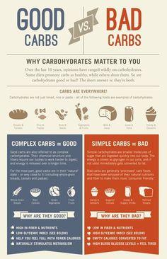 Good vs BAD carbs #health #infographic
