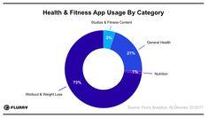 http://gbksoft.com/blog/health-and-fitness-app-development/?utm_source=pinterest.com&utm_medium=referral&utm_campaign=post_link&utm_content=comment