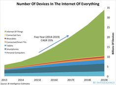 Number Of Devices In The Internet Of Everything – #IoT @BusinessInsider