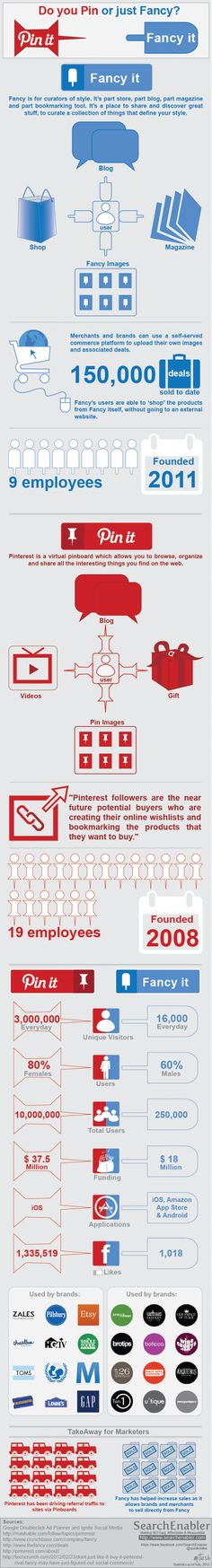 Pinterest vs. The Fancy infographic