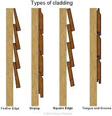 Image result for shiplap timber cladding