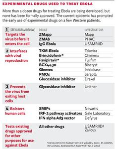 Experimental drugs and vaccines that have been or are being developed and/or tested  The Independent