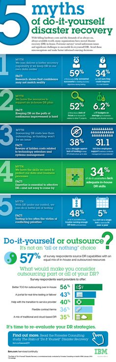 5 Myths of In-House Disaster Recovery Infographic | For email disaster mitigation: http://message-continuity.com