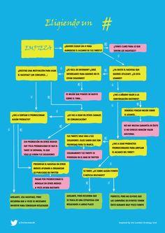 Cómo elegir un hashtag #infografia