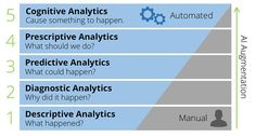 Crawl With Analytics Before Running With Artificial Intelligence Artificial Intelligence Future, Machine Learning Artificial Intelligence, Artificial Intelligence Technology, Ai Machine Learning, Image Chart, Before Running, Technology World, Business Intelligence, Explain Why