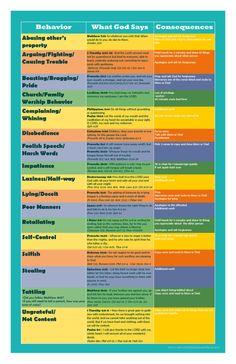 Behavior Chart by housewiferybrand on Etsy