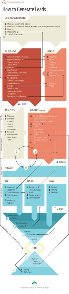 How to generate Leads #infografia #infographic #marketing