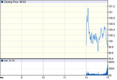 Aapl Stock Quote Entrancing Apple Inc Nasdaqaapl Quotes & News  Google Finance  Infowars