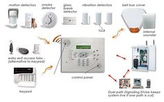 How to Choose the Right Alarm System for your Sydney Home | Information Magazine