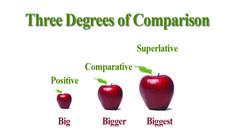 Learn about three degrees of adjectives, positive, comparative and superlative to create interesting comparisons between things, people, qualities and ideas 4th Grade Reading Worksheets, Degrees Of Comparison, English Adjectives, How To Run Faster, English Lessons, Positivity, Grammar, Teaching Ideas, Desktop