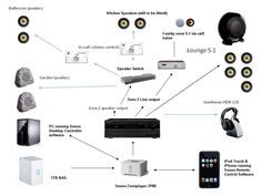 Sonos set up example Speaker Wire, Speakers, Remote Control Software, Security Cameras For Home, Audio, Google Search, Loudspeaker