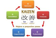 Two of the most popular are and Kaizen. Both of these concepts are quite similar, but there are important distinctions. Analyze the differences. Kaizen, Coaching, Lean Manufacturing, Industrial Engineering, Lean Six Sigma, School Items, Home Learning, Life Savers, Human Resources