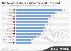 The Countries Where Kids Spend The Most Time Doing Their Homework [Infographic]