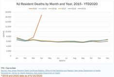 Source: New Jersey Resident Death Certificate Registry, Office of Vital Statistics and Registry, New Jersey Department of Health Compiled by: Center for Health Statistics, New Jersey Department of Health