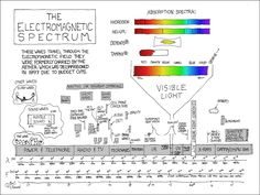 The electromagnetic spectrum    http://xkcd.com/273/