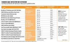 Fundos são opção para aplicar no exterior - 22/09/2014 - Mercado - Folha de S.Paulo