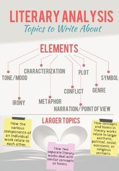 This poster has helped my students to draft quality literary responses to numerous pieces of literature! This poster is a part of my literary analysis unit. This unit will teach students an easy, step-by-step process for developing a rich, in Teaching Literature, English Literature, Teaching Writing, Teaching Tools, Essay Writing, Teaching English, American Literature, Literary Essay, Writing Assessment
