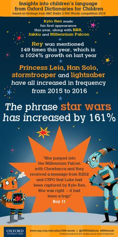 Star Wars in children's writing! Insights into Children's Language : Dictionaries: Oxford University Press