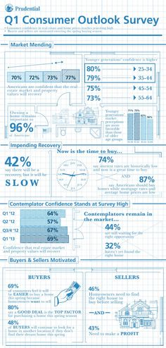 Rising prices mean a #realestate recovery #Infographic