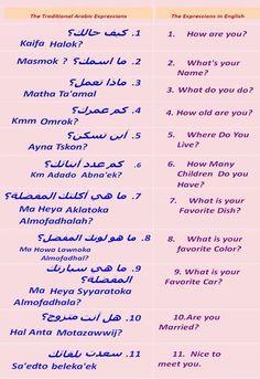 Arabic Sentences, Arabic Phrases, Arabic Words, Vocabulary Words, English Vocabulary, Arabic Conversation, Urdu Words With Meaning, Spoken Arabic, Learn Arabic Online