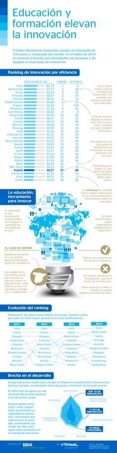Educación y formación elevan la innovación