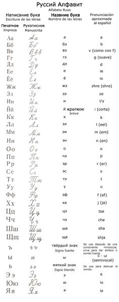 Características principales del alfabeto ruso: Se pronuncia tal y como se escribe, a diferencia de otros idiomas que varía la pronunciación según la palabra y contexto. El alfabeto ruso consiste d…